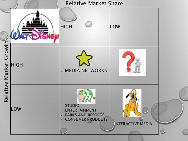 Ansoff matrix of disney - Essay Sample