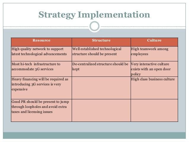 warid telecom group strategic plan View adnan anjum's profile on linkedin,  moby group, warid telecom, bpg group  strategic plan including marketing,.