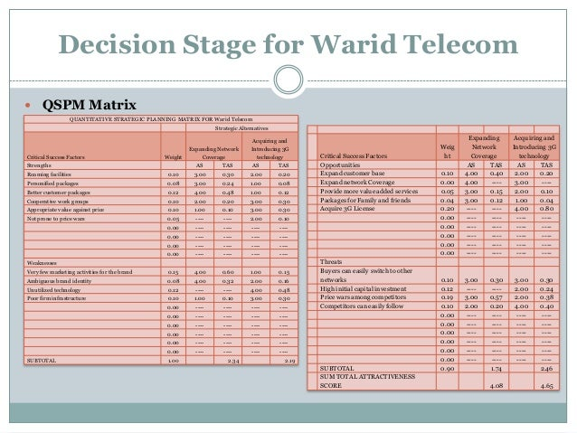 warid telecom Daily telenor, zong, ufone, jazz warid sms and 3g/4g internet packages daily updates on telenor, zong, ufone, jazz, warid sms and internet packages.