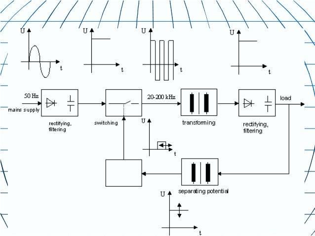 Input SectionBlock 1 EMIBlock 2 Current limiterBlock 3 FloateBlock 4 Power factor corrector 100khzBlokck 6-9 DC-DC converter