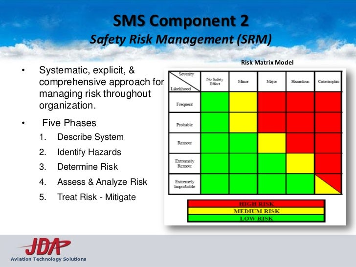 Sms Safety Management Systems