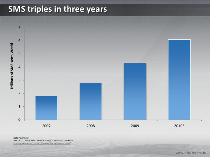 SMS triples in three years                               7                               6Trillions of SMS sent, World    ...