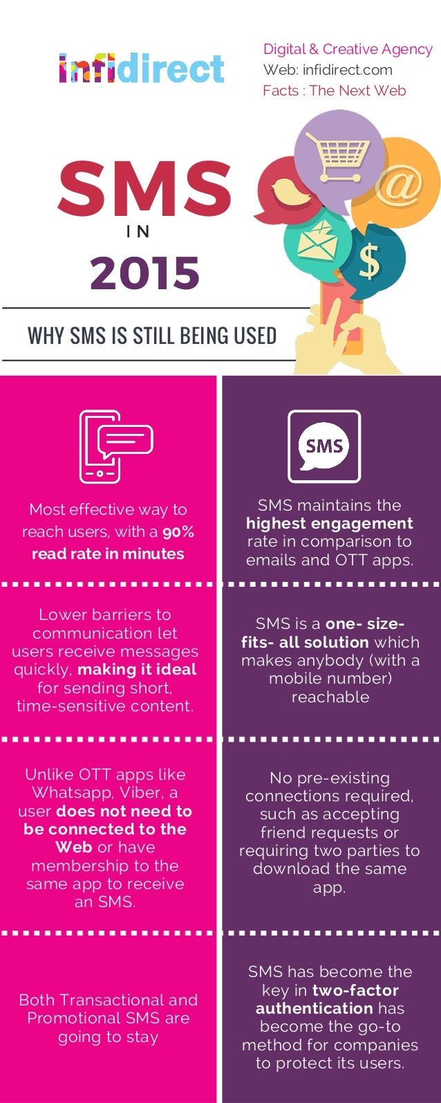 SMS 2015 SMS maintains the highest engagement rate in comparison to emails and OTT apps. Lower barriers to communication l...
