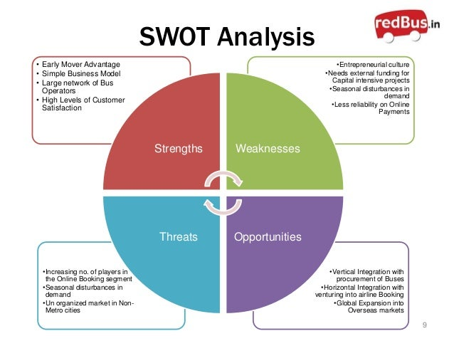 swot analysis of the internet Learn the key steps involved in conducting a swot analysis for your business.
