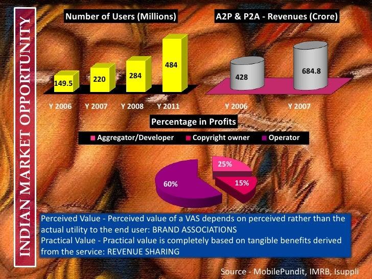 Bulk SMS Market in India Slide 2