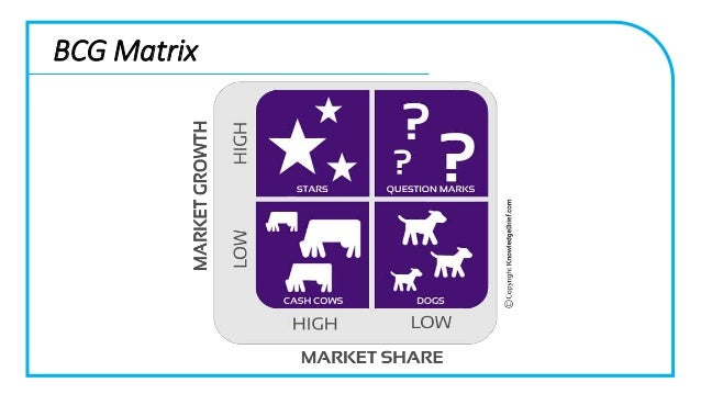 bcg matrix of munchy s food industries Munchy light on tongue and high on  2 bcg matrix the boston consulting group's portfolio matrix  since biscuits form apart of food and have a short.