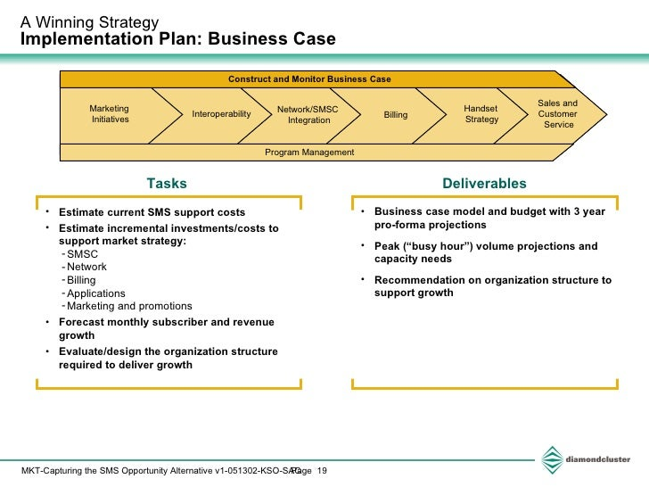 sms gateway business plan