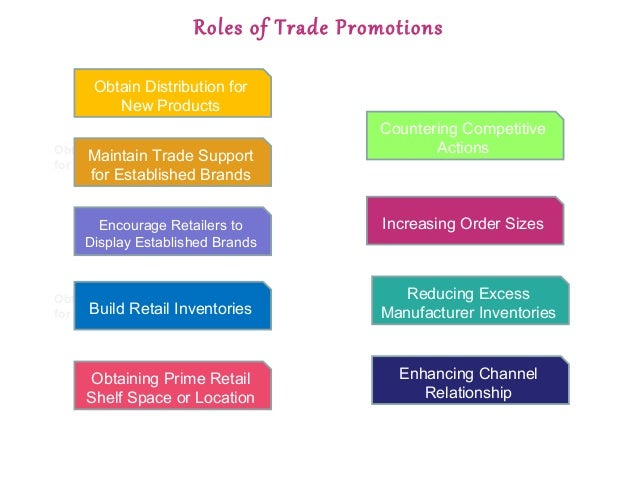 Sales Management and Sales Promotion
