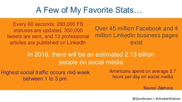 A Few of My Favorite Stats… Source: Zephoria Every 60 seconds: 293,000 FB statuses are updated, 350,000 tweets are sent, a...