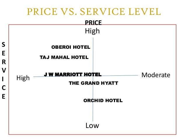 taj hotels and resorts service marketing mix essay Essays 7 p's with reference to taj hotels  in this case the taj mahal hotel dinner service sequence  mumbai, functions like sales, marketing and hr are.