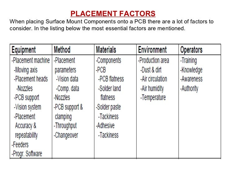PLACEMENT FACTORS When placing Surface Mount Components onto a PCB there are a lot of factors to consider. In the listing ...