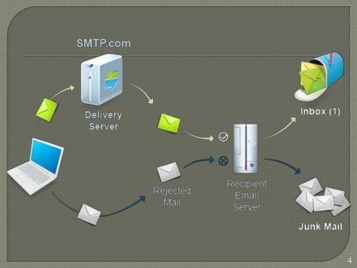 Smtp protocolo simple de for Protocolo pop