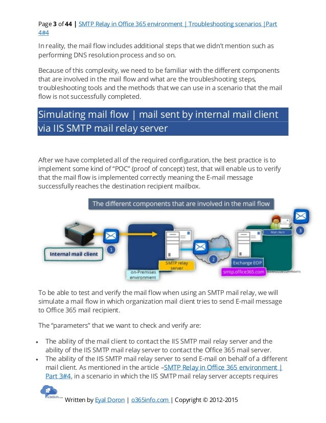Smtp relay in office 365 environment troubleshooting