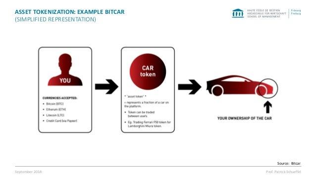 BitCar description