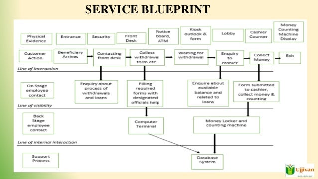 Blueprint of services of a atm