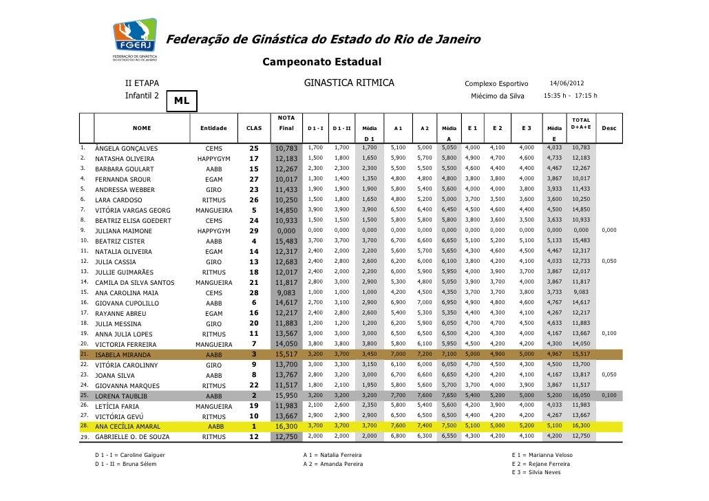Federação de Ginástica do Estado do Rio de Janeiro                                                            Campeonato E...