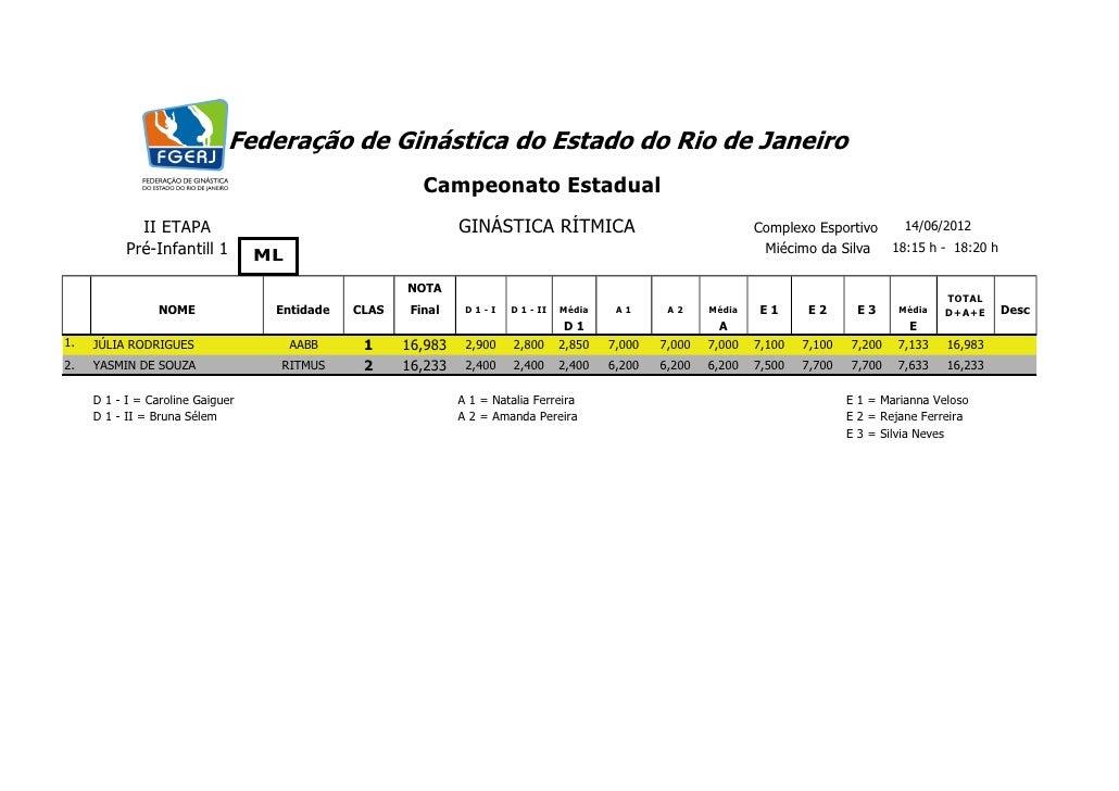 Federação de Ginástica do Estado do Rio de Janeiro                                                        Campeonato Estad...