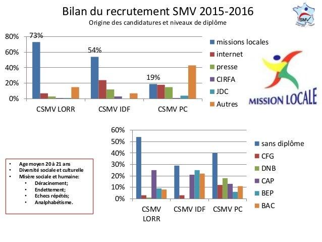 Bilan du recrutement SMV 2015-2016 Origine des candidatures et niveaux de diplôme • Age moyen 20 à 21 ans • Diversité soci...