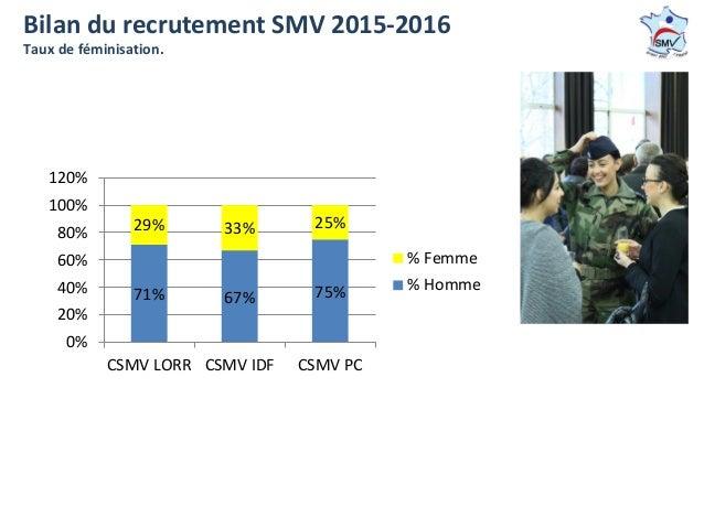 71% 67% 75% 29% 33% 25% 0% 20% 40% 60% 80% 100% 120% CSMV LORR CSMV IDF CSMV PC % Femme % Homme Bilan du recrutement SMV 2...