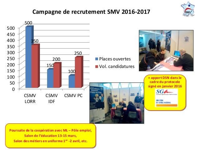 Campagne de recrutement SMV 2016-2017 + apport DSN dans le cadre du protocole signé en janvier 2016 0 50 100 150 200 250 3...