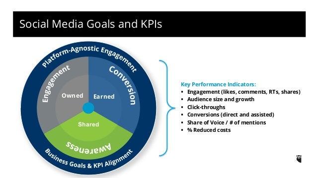 ObjeTchtivee SSeottciniag l Media Manager  Skills  • Communication  • Listening  • Creativity  • Statistical analysis  • P...