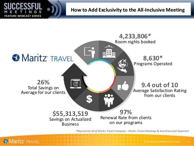 Proprietary and Confidential © 2015 Maritz 0 How to Add Exclusivity to the All-Inclusive Meeting $ $55,313,519 Savings on ...
