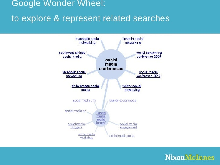 Google Wonder Wheel: to explore & represent related searches