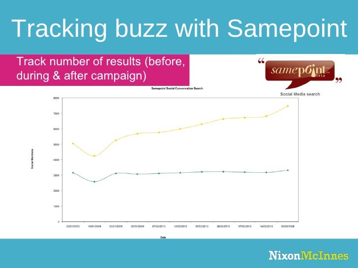 Tracking buzz with Samepoint Track number of results (before, during & after campaign)