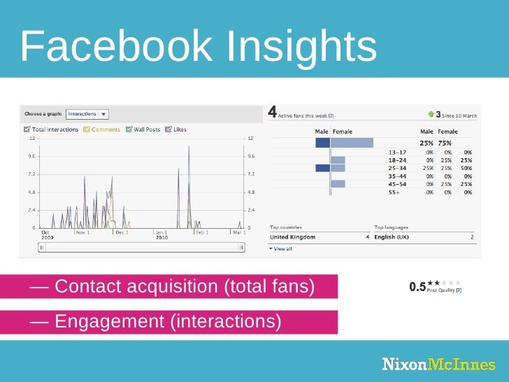 Facebook Insights —  Contact acquisition (total fans) —  Engagement (interactions)
