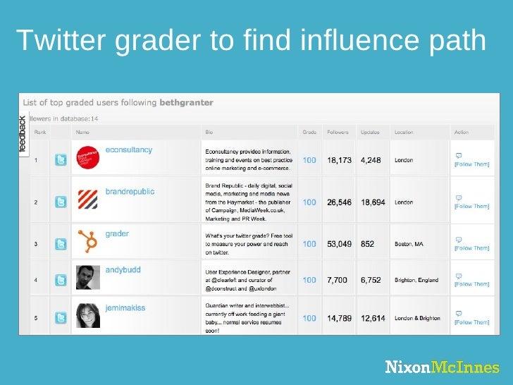 Twitter grader to find influence path