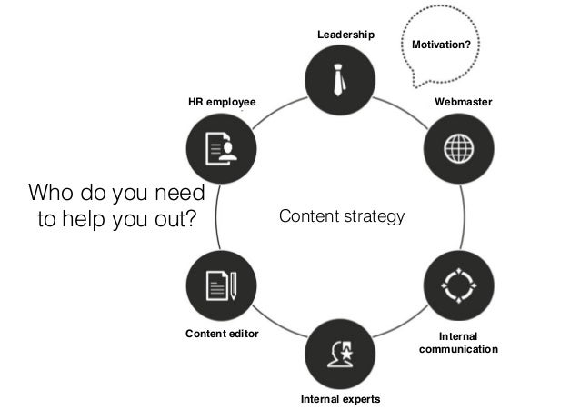 Content strategy for social media #SMWcontent #SMWCPH