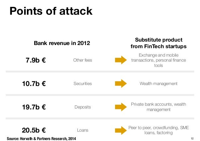 Points of attack 12 7.9b € 10.7b € 19.7b € Other fees 20.5b € Bank revenue in 2012 Substitute product from FinTech startup...
