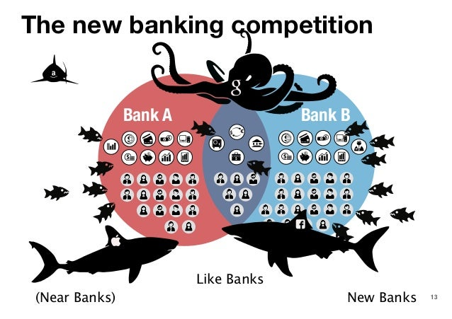 The new banking competition 13 Bank A Bank B (Near Banks) Like Banks New Banks