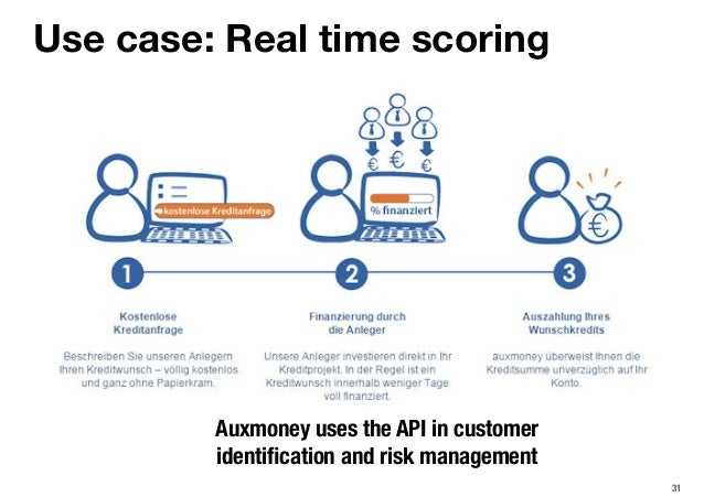 31 Use case: Real time scoring Auxmoney uses the API in customer identification and risk management