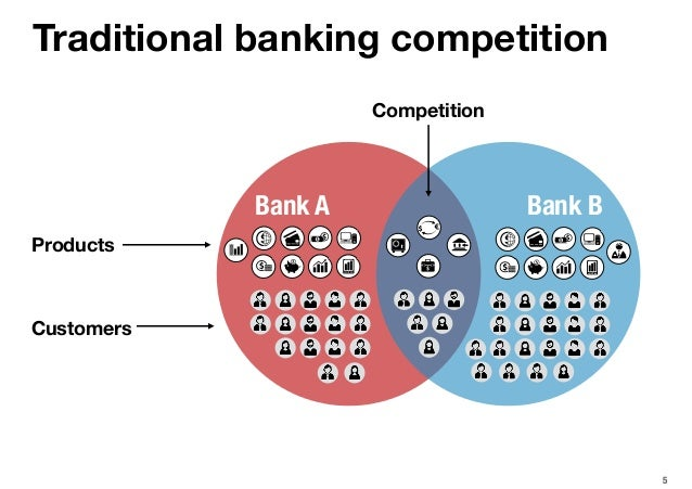 Traditional banking competition 5 Customers Products Bank A Bank B Competition
