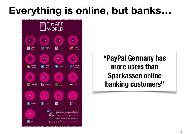 """7 """"PayPal Germany has more users than Sparkassen online banking customers"""" Everything is online, but banks…"""