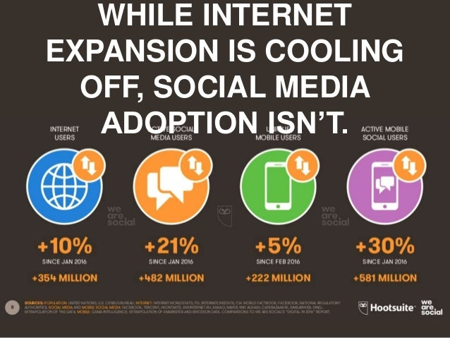 www.imaginedc.net info@imaginedc.net @wefightugly WHILE INTERNET EXPANSION IS COOLING OFF, SOCIAL MEDIA ADOPTION ISN'T.