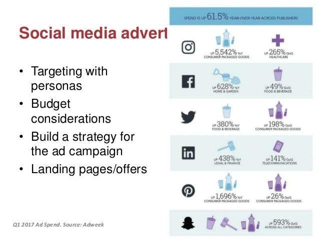 www.imaginedc.net info@imaginedc.net @wefightugly Social media advertising • Targeting with personas • Budget consideratio...