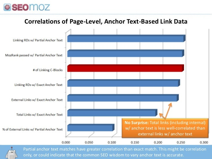 Correlations of Page-Level, Anchor Text-Based Link Data<br />No Surprise: Total links (including internal) w/ anchor text ...