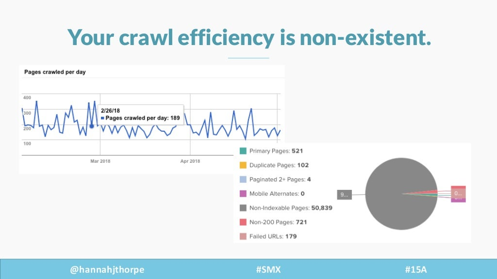 @hannahjthorpe #SMX     #15A Your crawl efficiency is non-existent.