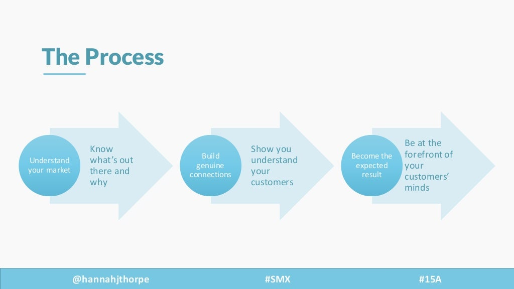 @hannahjthorpe #SMX     #15A The Process Know   what's  out   there  and   why Understand   your  market...