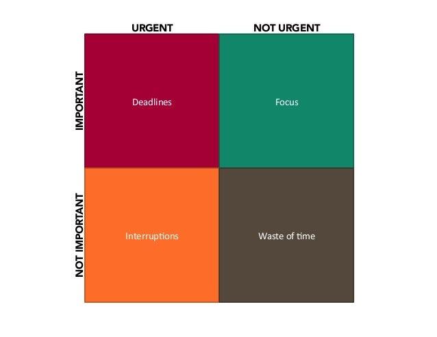 URGENT  Deadlines  NOT URGENT  Focus  Interrup2ons  Waste  of  2me  NOT IMPORTANT  IMPORTANT
