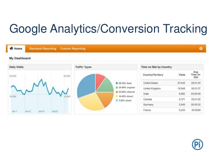 google analytics conversion tracking. Black Bedroom Furniture Sets. Home Design Ideas