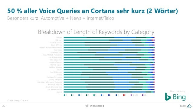 20 pa.ag@peakaceag 50 % aller Voice Queries an Cortana sehr kurz (2 Wörter) Besonders kurz: Automotive + News + Internet/T...
