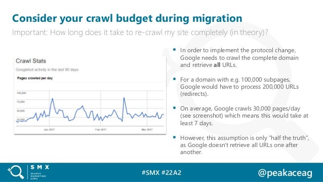 #SMX #22A2 @peakaceag Consider your crawl budget during migration Important: How long does it take to re-crawl my site com...