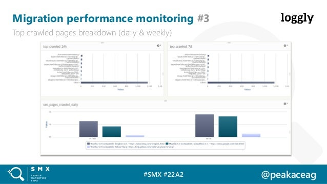 #SMX #22A2 @peakaceag Migration performance monitoring #3 Top crawled pages breakdown (daily & weekly)
