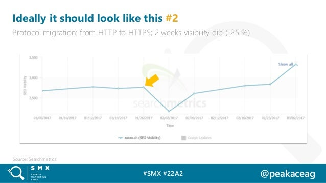 #SMX #22A2 @peakaceag Ideally it should look like this #2 Protocol migration: from HTTP to HTTPS; 2 weeks visibility dip (...