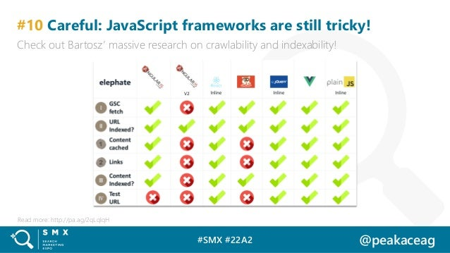 #SMX #22A2 @peakaceag #10 Careful: JavaScript frameworks are still tricky! Check out Bartosz' massive research on crawlabi...