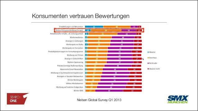 Konsumenten vertrauen Bewertungen Nielsen Global Survey Q1 2013