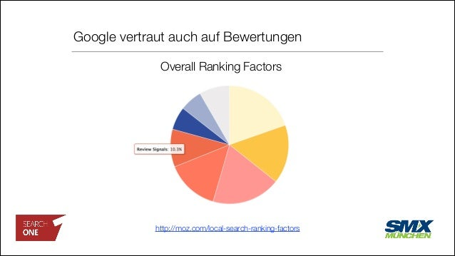 Google vertraut auch auf Bewertungen http://moz.com/local-search-ranking-factors Overall Ranking Factors